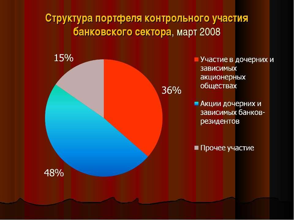 Структура портфеля контрольного участия банковского сектора, март 2008