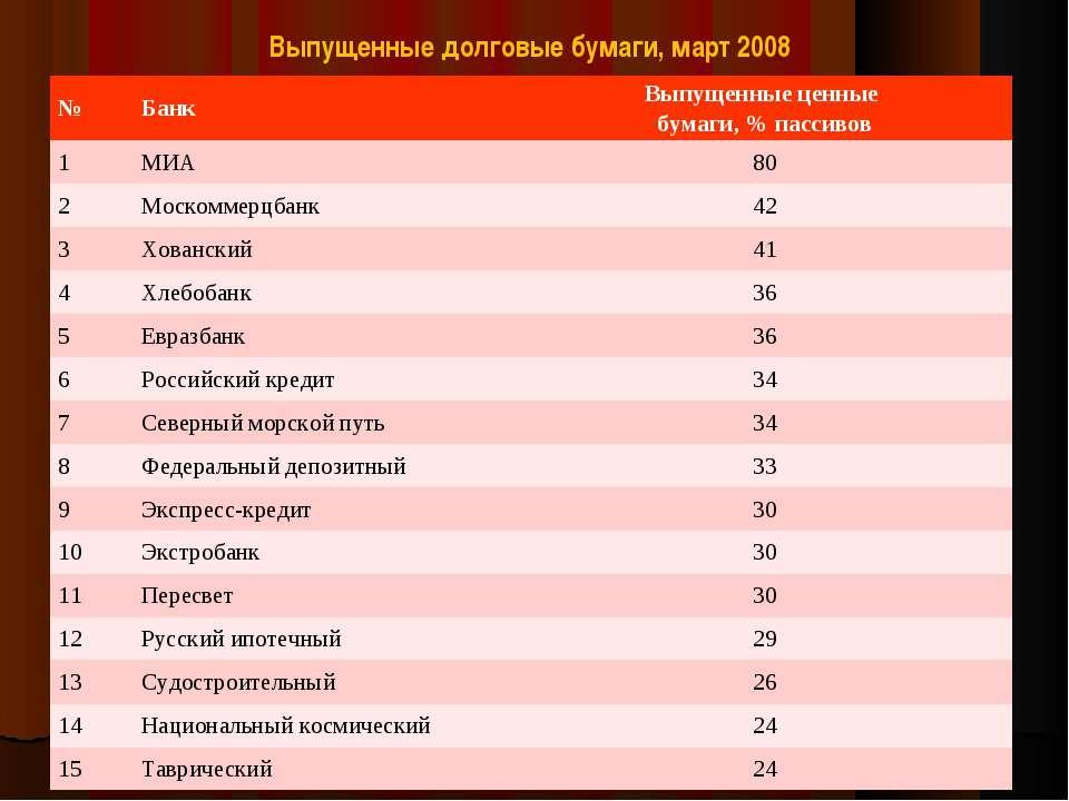 Выпущенные долговые бумаги, март 2008 № Банк Выпущенные ценные бумаги, % пасс...