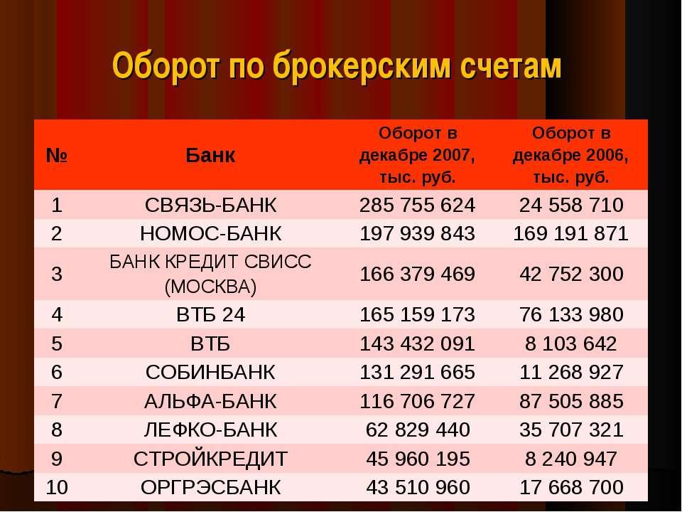 Оборот по брокерским счетам № Банк Оборот в декабре 2007, тыс. руб. Оборот в ...