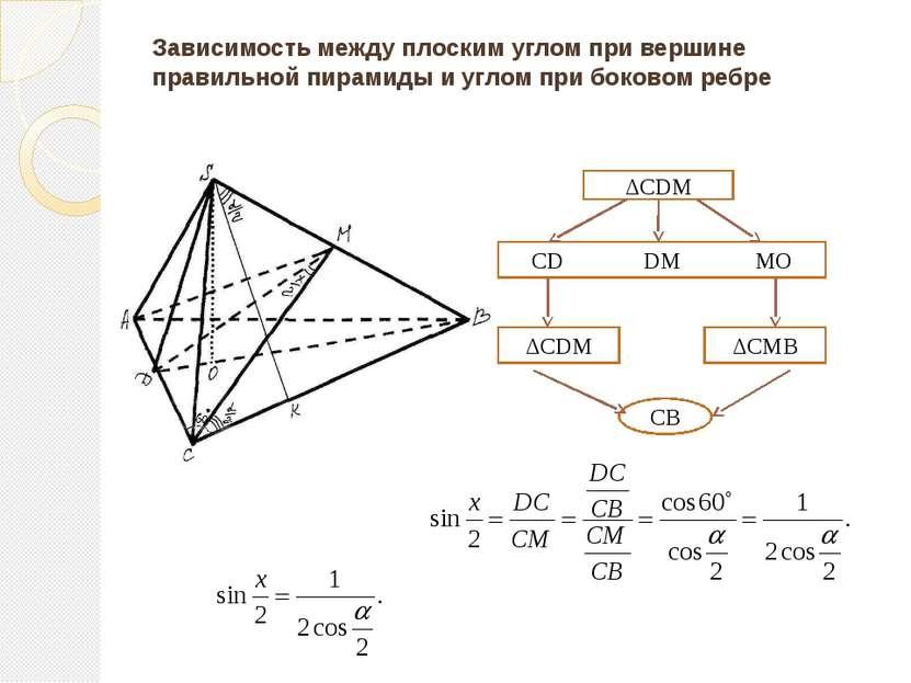 Зависимость между плоским углом при вершине правильной пирамиды и углом при б...