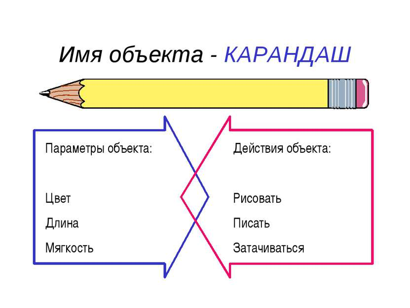 Имя объекта - КАРАНДАШ Параметры объекта: Цвет Длина Мягкость Действия объект...