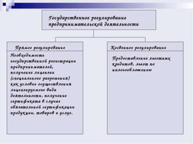 Государственное регулирование предпринимательской деятельности Прямое регулир...