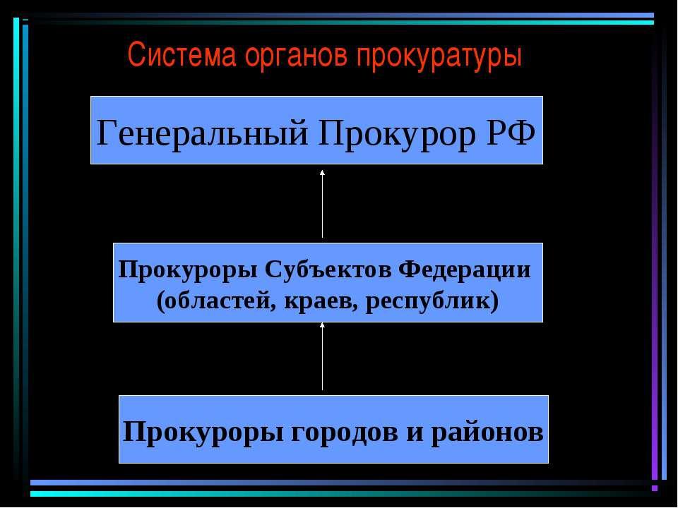 Система органов прокуратуры Генеральный Прокурор РФ Прокуроры Субъектов Федер...