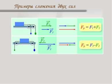 Примеры сложения двух сил