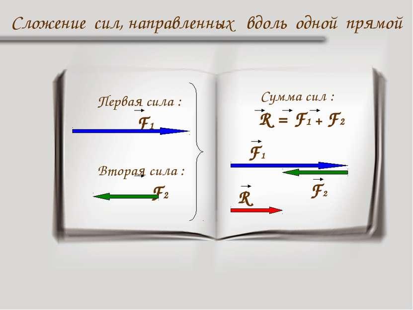 Первая сила : F1 Вторая сила : F2 Сложение сил, направленных вдоль одной прям...