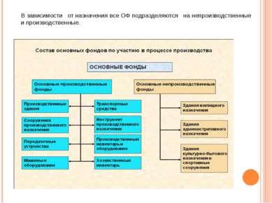 В зависимости от назначения все ОФ подразделяются на непроизводственные и...