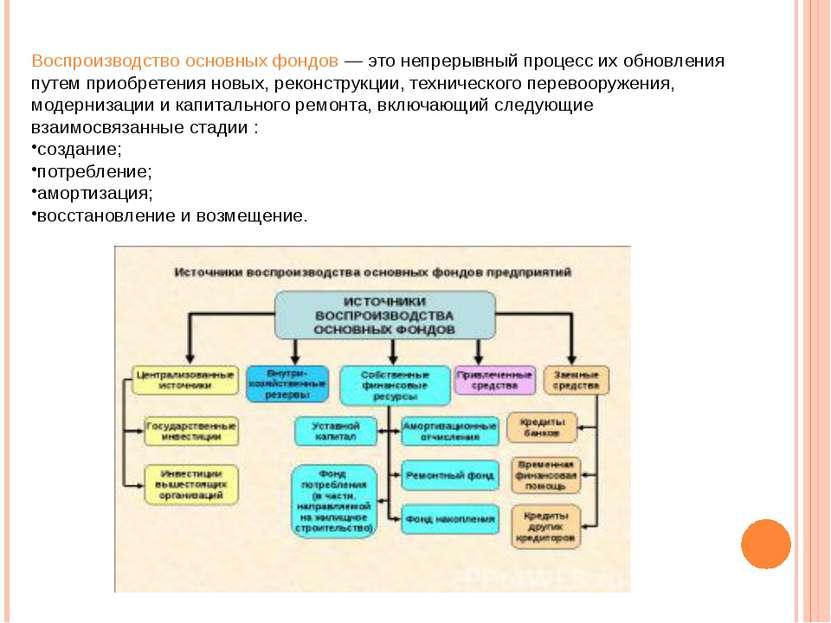 Воспроизводство основных фондов— это непрерывный процесс их обновления путем...