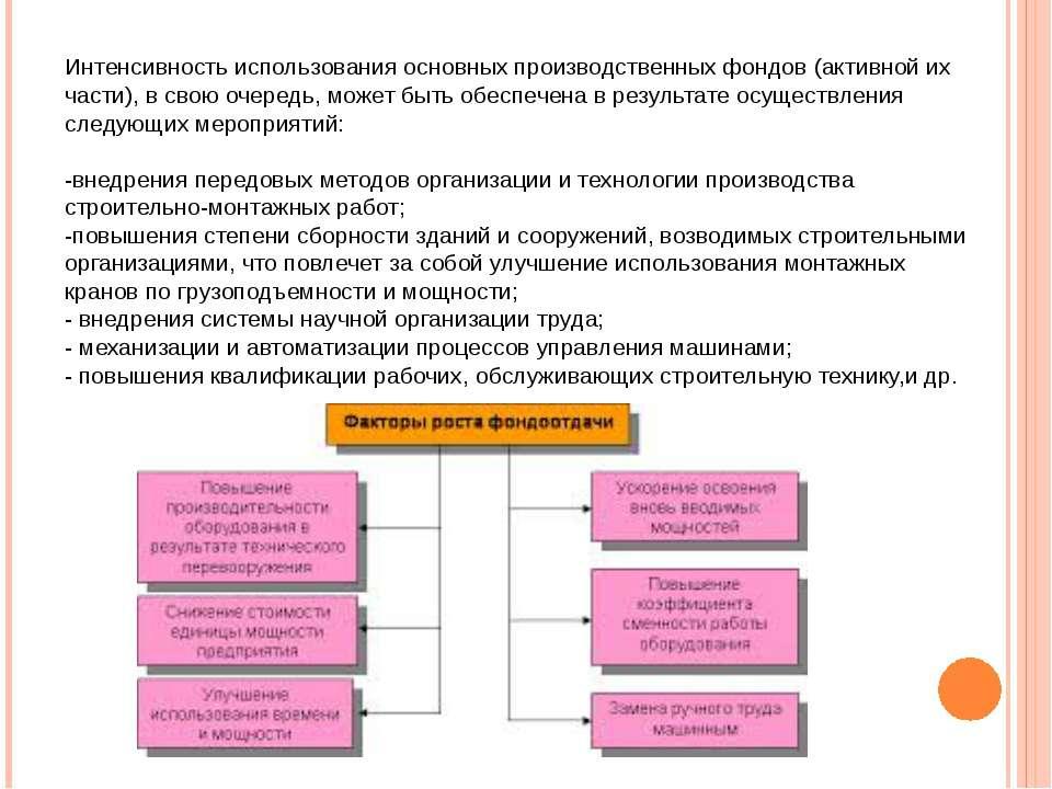 Интенсивность использования основных производственных фондов (активной их час...