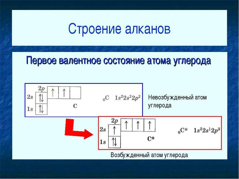 Строение алканов Первое валентное состояние атома углерода Невозбужденный ато...