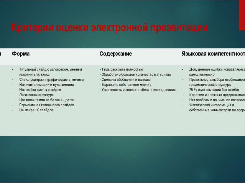 Критерии оценки электронной презентации Балл Форма Содержание Языковая компет...