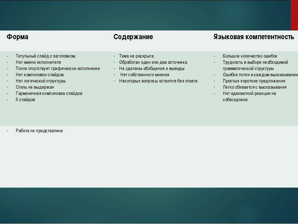 Балл Форма Содержание Языковая компетентность 2 Титульный слайд с заголовком,...