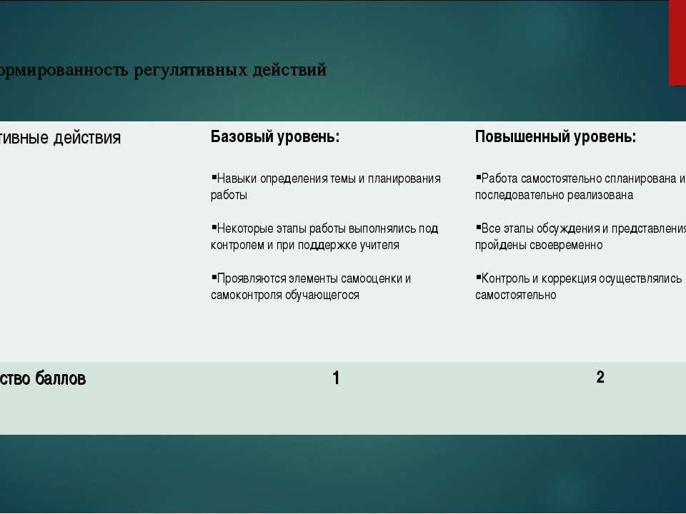 3. Сформированность регулятивных действий Регулятивные действия Базовый урове...