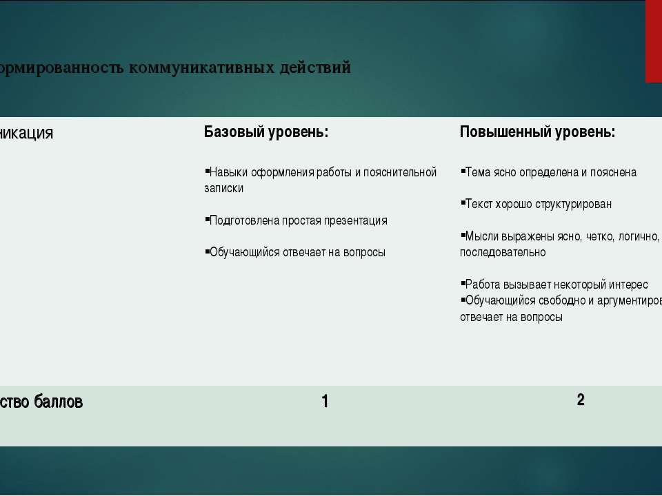 4. Сформированность коммуникативных действий Коммуникация Базовый уровень: На...