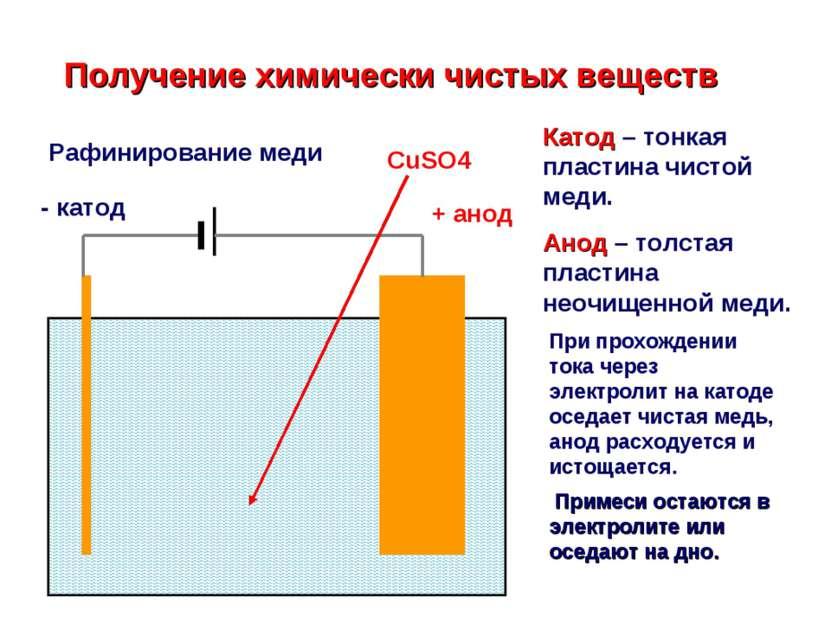 Получение химически чистых веществ Рафинирование меди + анод - катод Катод – ...
