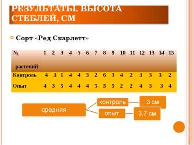 Сорт «Ред Скарлетт» № растений 1 2 3 4 5 6 7 8 9 10 11 12 13 14 15 Контроль 4...