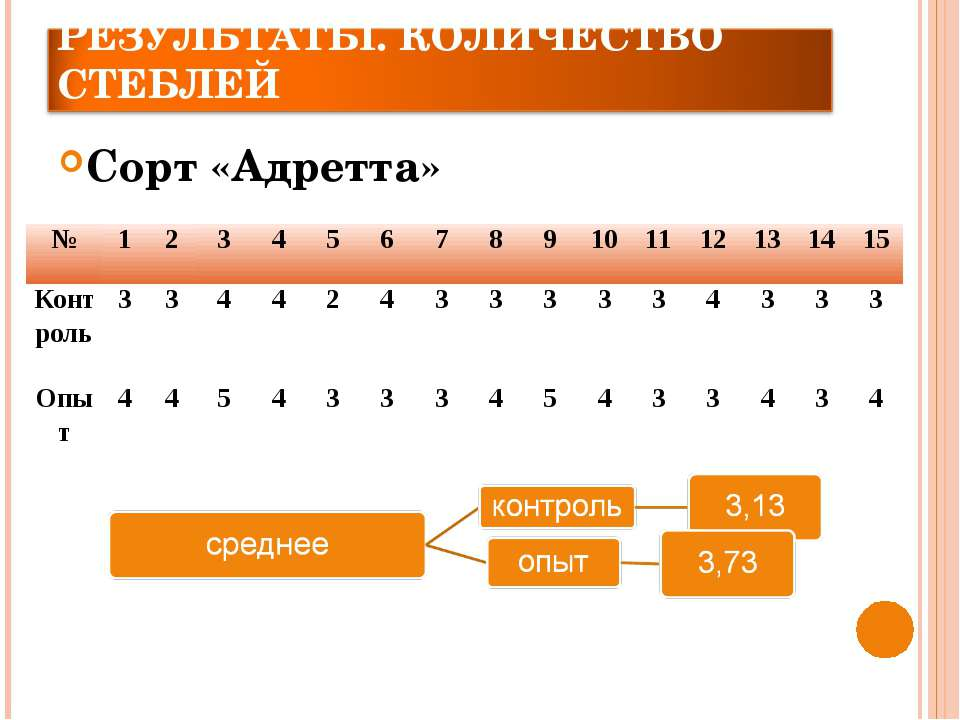 Сорт «Адретта» № 1 2 3 4 5 6 7 8 9 10 11 12 13 14 15 Контроль 3 3 4 4 2 4 3 3...
