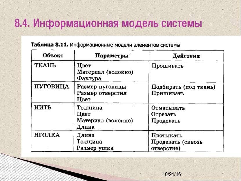 8.4. Информационная модель системы