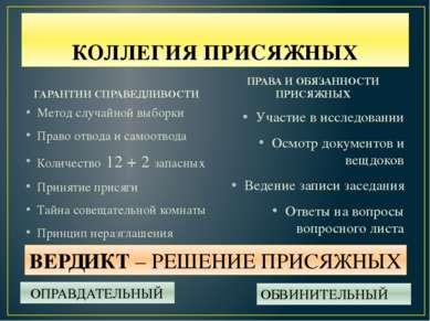 КОЛЛЕГИЯ ПРИСЯЖНЫХ ГАРАНТИИ СПРАВЕДЛИВОСТИ Метод случайной выборки Право отво...
