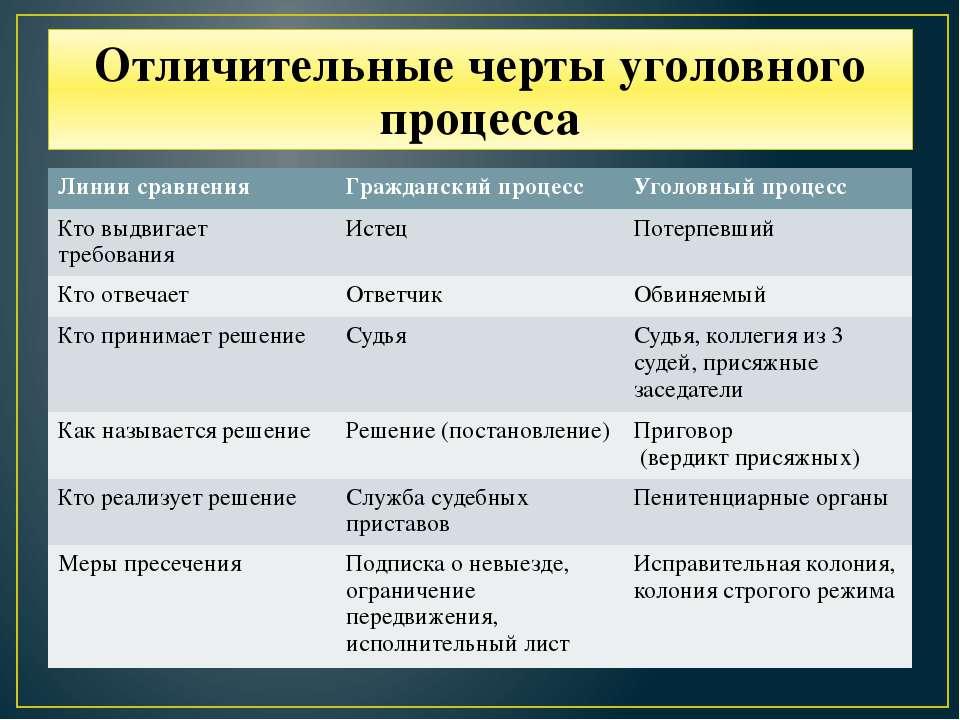 Отличительные черты уголовного процесса Линии сравнения Гражданский процесс У...