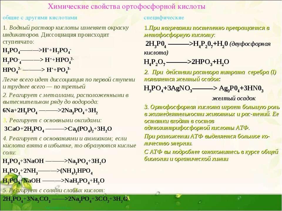 Химические свойства ортофосфорной кислоты общие с другими кислотами специфиче...