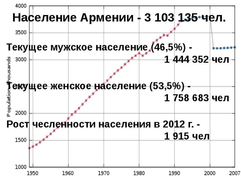 Население Армении - 3 103 135 чел. Текущее мужское население (46,5%) - 1 444 ...
