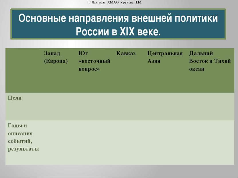 Основные направления внешней политики России в XIX веке. Г.Лангепас. ХМАО .Ур...