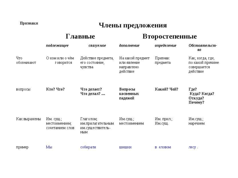 Признаки Члены предложения Главные Второстепенные подлежащее сказуемое дополн...