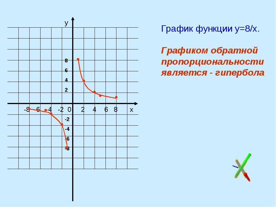 у График функции у=8/х. Графиком обратной пропорциональности является - гипер...