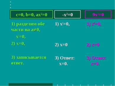 -x2=0 1) разделим обе части на а 0, х2=0, 2) х=0, 3) записывается ответ. 1) x...