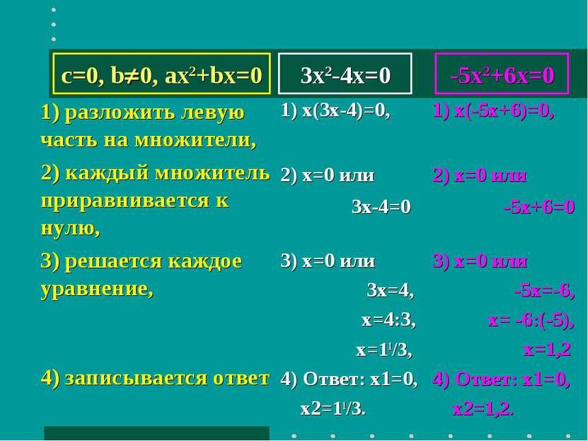 3x2-4x=0 1) разложить левую часть на множители, 2) каждый множитель приравнив...