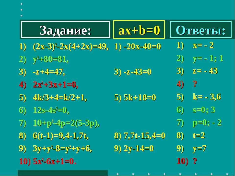 ax+b=0 1) (2х-3)2-2х(4+2х)=49, 2) y2+80=81, 3) -z+4=47, 4) 2x2+3х+1=0, 5) 4k/...