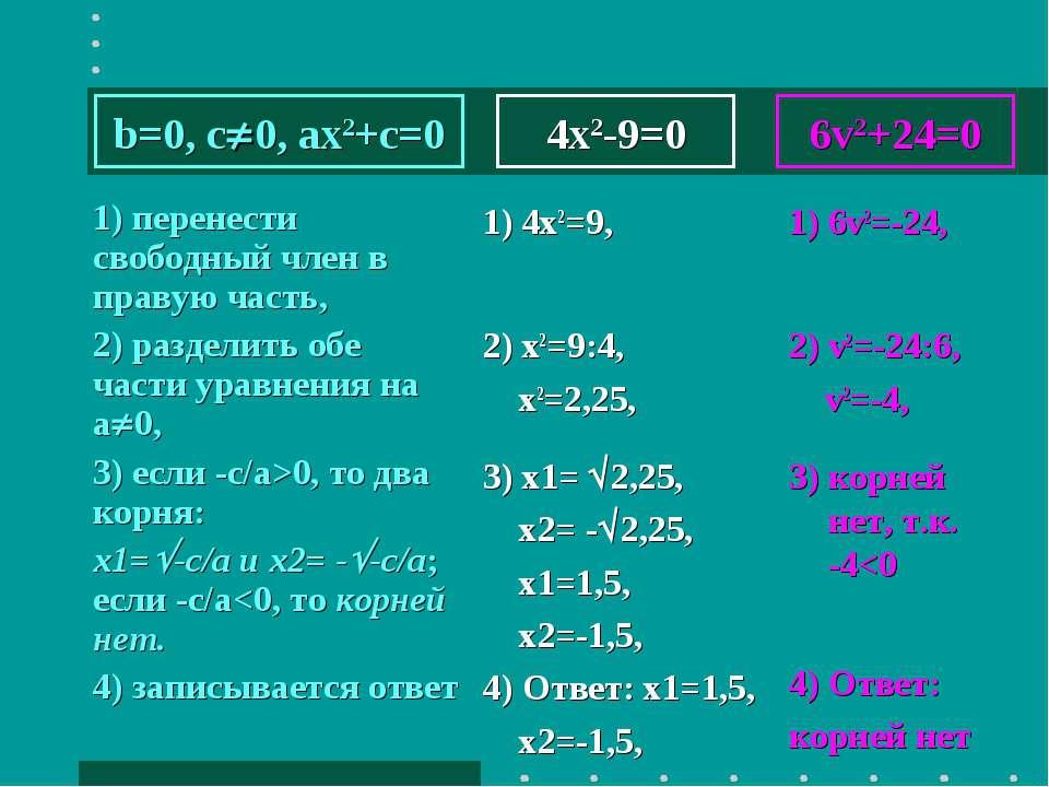 4x2-9=0 1) перенести свободный член в правую часть, 2) разделить обе части ур...