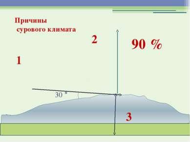 30 90 % Причины сурового климата 1 3 2