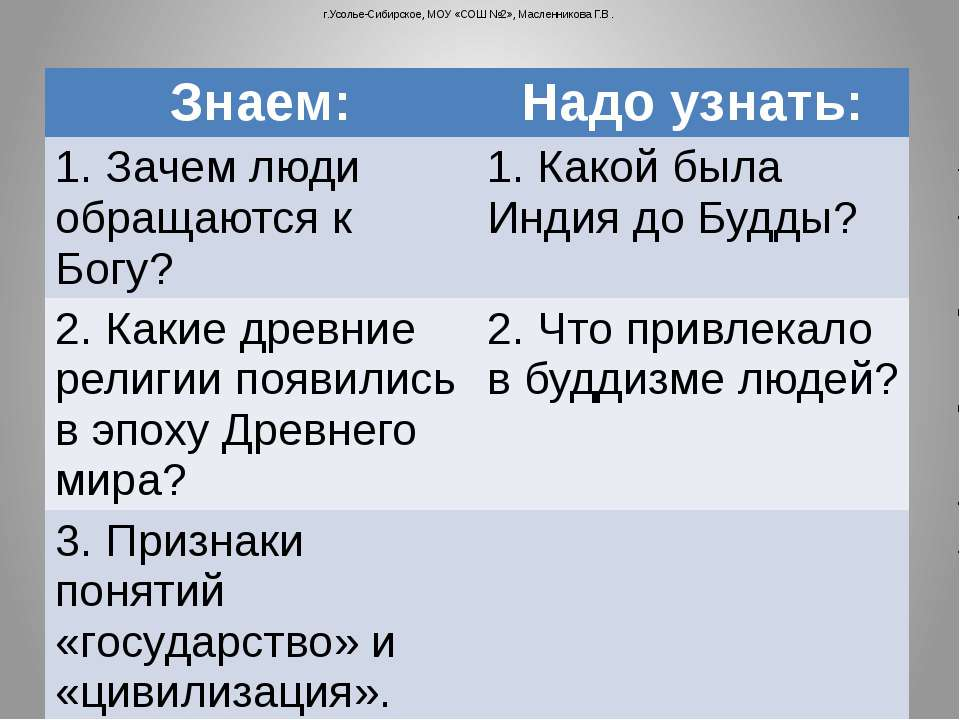 г.Усолье-Сибирское, МОУ «СОШ №2», Масленникова Г.В. Знаем: Надо узнать: 1.Зач...
