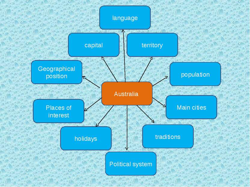 Australia traditions holidays Geographical position capital population Places...