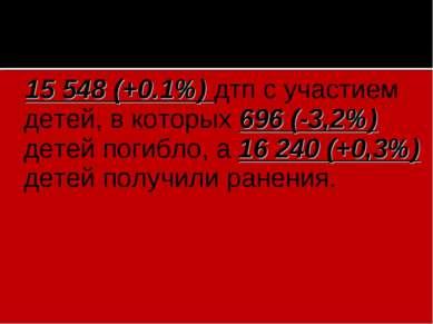 15 548 (+0.1%) дтп с участием детей, в которых 696 (-3,2%) детей погибло, а 1...