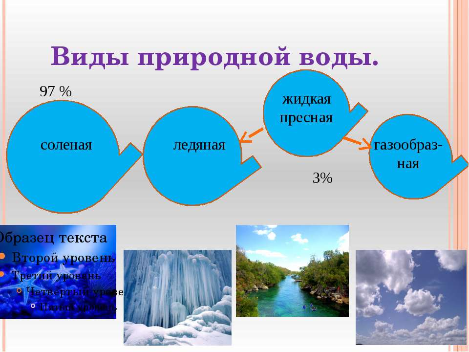 Виды природной воды. соленая ледяная жидкая пресная газообраз-ная 97 % 3%