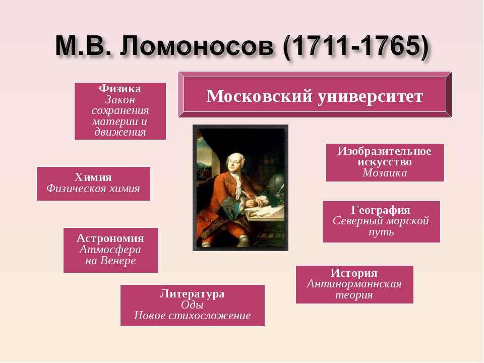 Физика Закон сохранения материи и движения Химия Физическая химия Астрономия ...