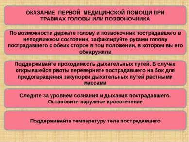 ОКАЗАНИЕ ПЕРВОЙ МЕДИЦИНСКОЙ ПОМОЩИ ПРИ ТРАВМАХ ГОЛОВЫ ИЛИ ПОЗВОНОЧНИКА По воз...