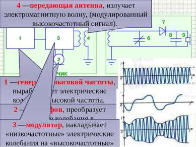 Схема радиосвязи 1 —генератор высокой частоты, вырабатывает электрические кол...