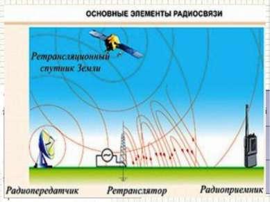 Схема радиосвязи ПЕРЕДАТЧИК ПРИЕМНИК 5 —приетная антенна, принимает электрома...