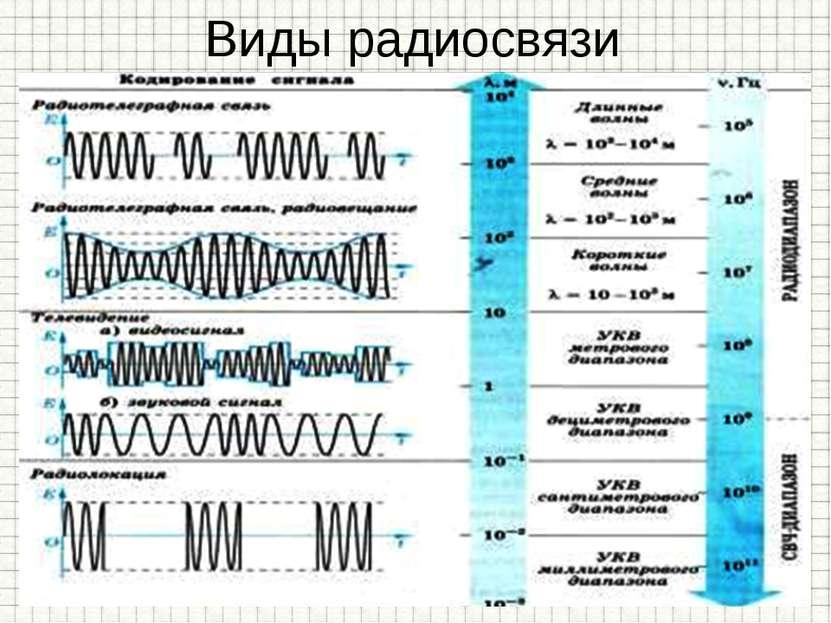 Виды радиосвязи № полосы частотного спектра Метрическое наименование Диапазон...