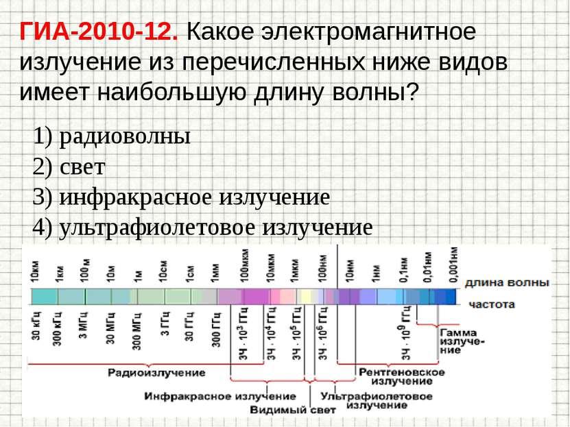ГИА-2010-12. Какое электромагнитное излучение из перечисленных ниже видов име...