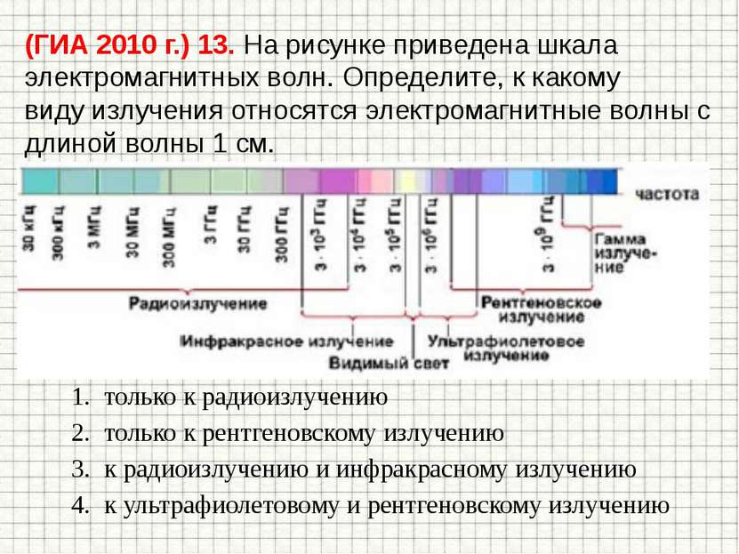 (ГИА 2010 г.) 13. На рисунке приведена шкала электромагнитных волн. Определит...