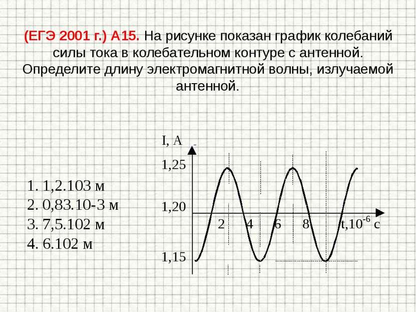 (ЕГЭ 2001 г.) А15. На рисунке показан график колебаний силы тока в колебатель...