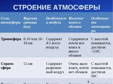СТРОЕНИЕ АТМОСФЕРЫ Слоиатмосферы Верхняяграница (км) Особенностивоздуха Налич...