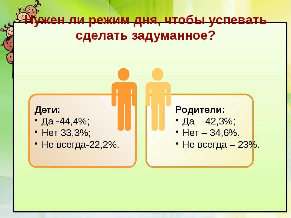 Нужен ли режим дня, чтобы успевать сделать задуманное? Дети: Да -44,4%; Нет 3...