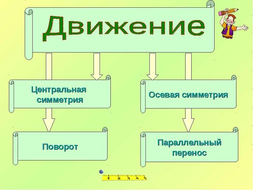 Центральная симметрия Поворот Осевая симметрия Параллельный перенос