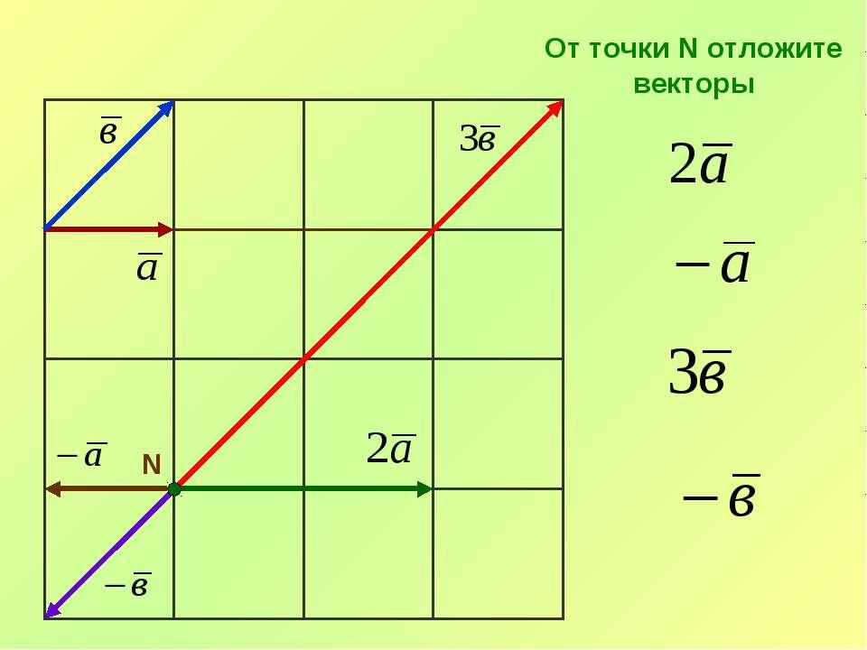 N От точки N отложите векторы