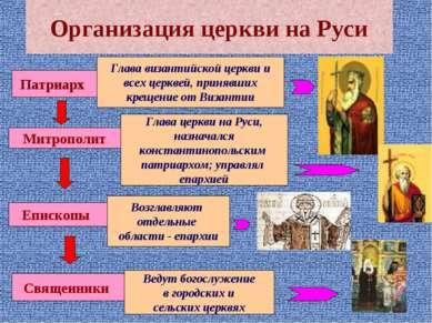 Организация церкви на Руси Патриарх Глава византийской церкви и всех церквей,...